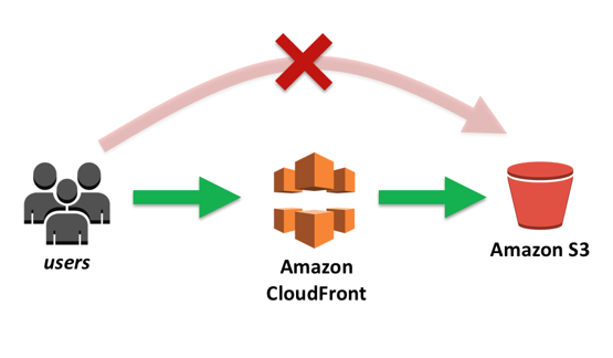 cloudfront-to-s3